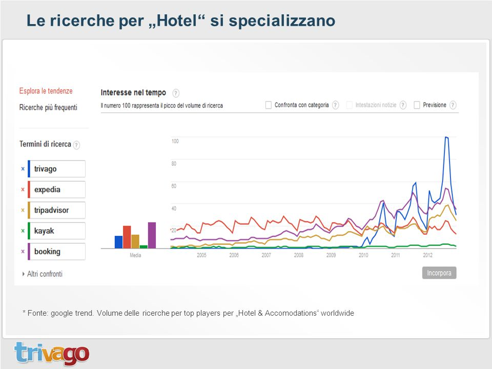 """* Fonte: google trend. Volume delle ricerche per top players per """"Hotel & Accomodations"""" worldwide Le ricerche per """"Hotel"""" si specializzano"""