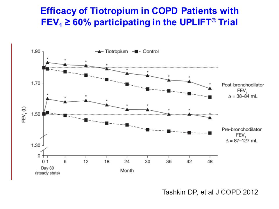 Efficacy of Tiotropium in COPD Patients with FEV 1 ≥ 60% participating in the UPLIFT ® Trial Tashkin DP, et al J COPD 2012