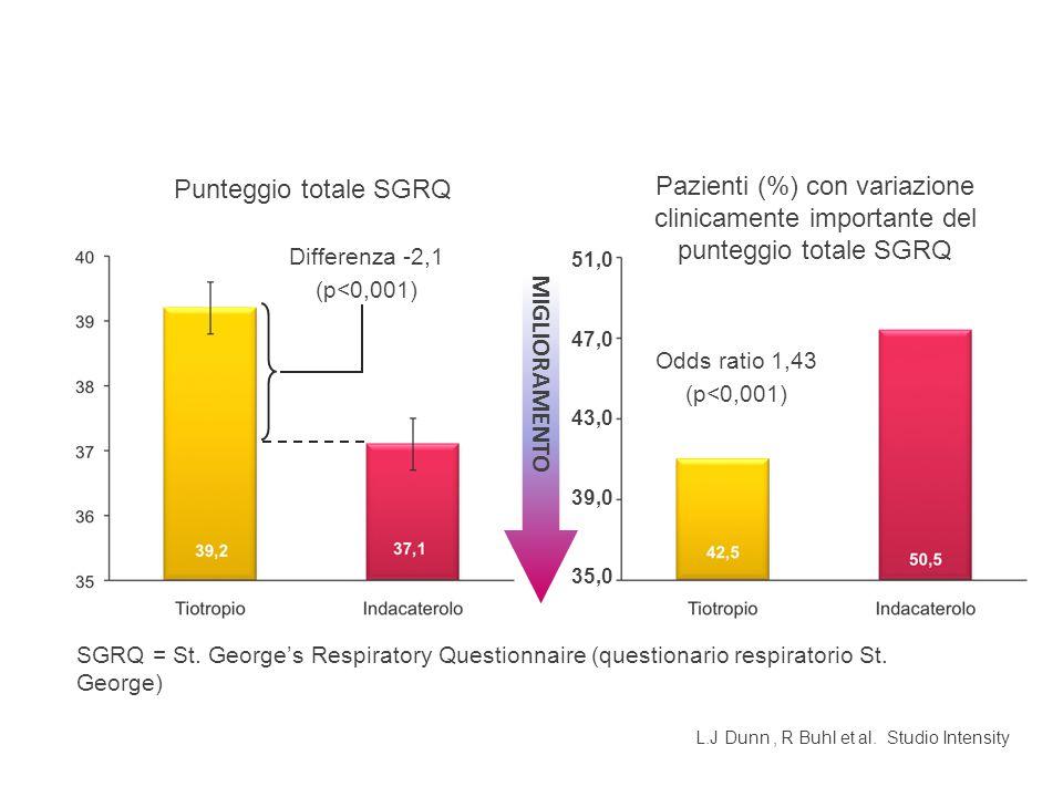 51,0 47,0 43,0 39,0 35,0 MIGLIORAMENTO Odds ratio 1,43 (p<0,001) Punteggio totale SGRQ Pazienti (%) con variazione clinicamente importante del punteggio totale SGRQ SGRQ = St.