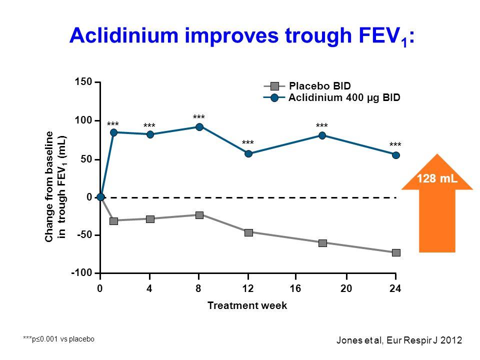 *** Aclidinium improves trough FEV 1 : 150 100 50 0 -50 -100 4241216 Treatment week 2080 Placebo BID Aclidinium 400 µg BID 128 mL Change from baseline in trough FEV 1 (mL) Jones et al, Eur Respir J 2012 ***p  0.001 vs placebo