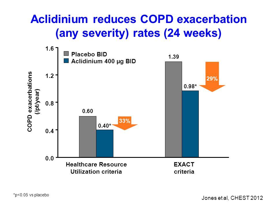 Aclidinium reduces COPD exacerbation (any severity) rates (24 weeks) Healthcare Resource Utilization criteria EXACT criteria 0.4 0.8 1.2 1.6 0.0 0.60 0.40* 1.39 0.98* COPD exacerbations (/pt/year) Placebo BID Aclidinium 400 µg BID 29% 33% Jones et al, CHEST 2012 *p<0.05 vs placebo