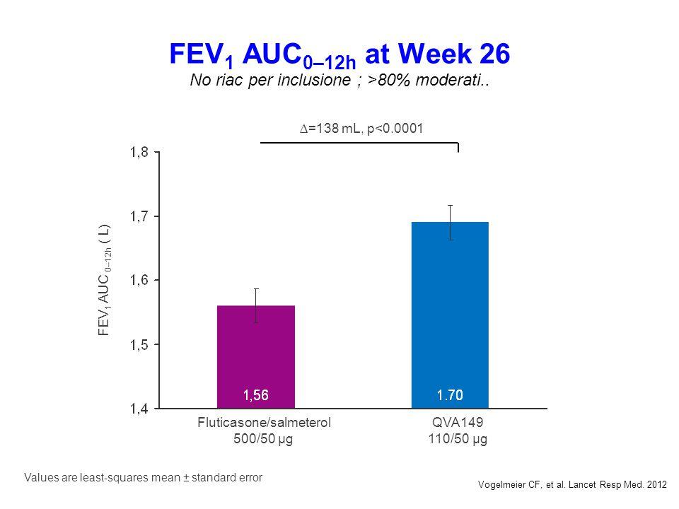 FEV 1 AUC 0–12h at Week 26 No riac per inclusione ; >80% moderati.. Values are least-squares mean ± standard error ∆=138 mL, p<0.0001 Fluticasone/salm