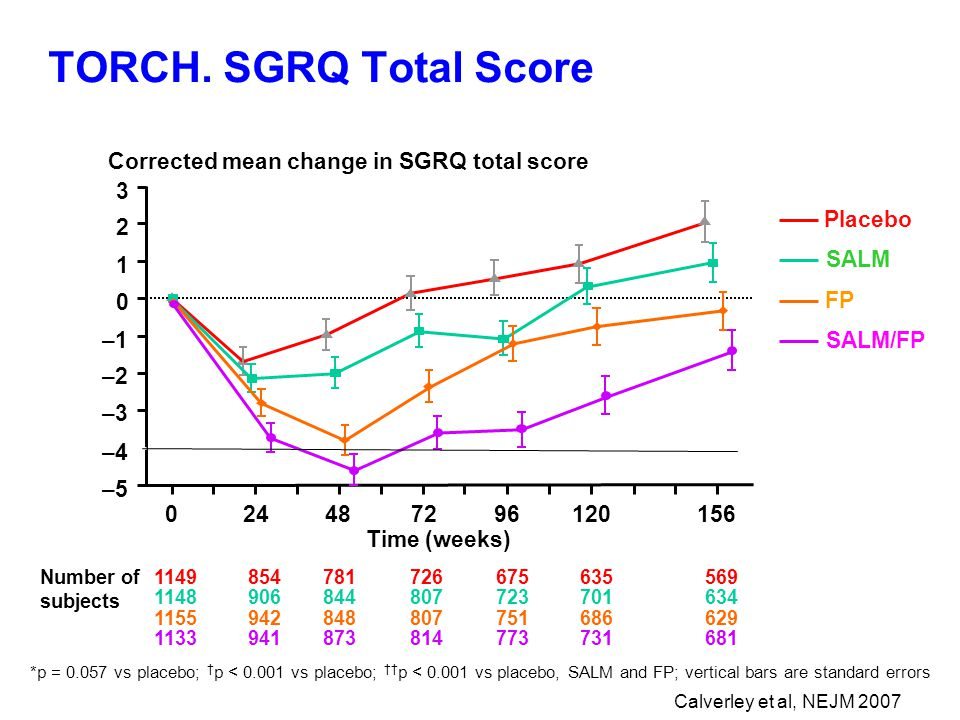 TORCH. SGRQ Total Score –5 –4 –3 –2 –1 0 1 2 3 024487296120156 Corrected mean change in SGRQ total score Time (weeks) Placebo SALM * FP † *p = 0.057 v