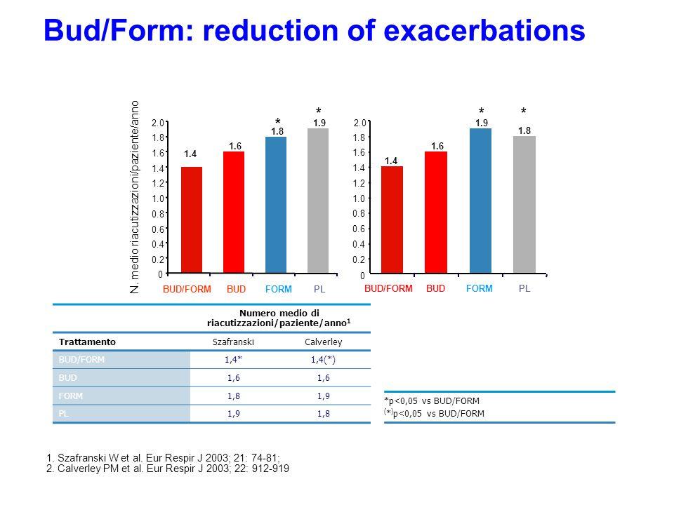 Bud/Form: reduction of exacerbations Numero medio di riacutizzazioni/paziente/anno 1 TrattamentoSzafranskiCalverley BUD/FORM1,4*1,4(*) BUD1,6 FORM1,81,9 PL1,91,8 *p<0,05 vs BUD/FORM ( * ) p<0,05 vs BUD/FORM 0 0.2 0.4 0.6 0.8 1.0 1.2 1.4 1.6 1.8 2.0 BUD/FORMBUDFORMPL 1.4 1.6 1.8 1.9 0 0.2 0.4 0.6 0.8 1.0 1.2 1.4 1.6 1.8 2.0 BUD/FORMBUDFORMPL 1.4 1.6 1.8 1.9 N.