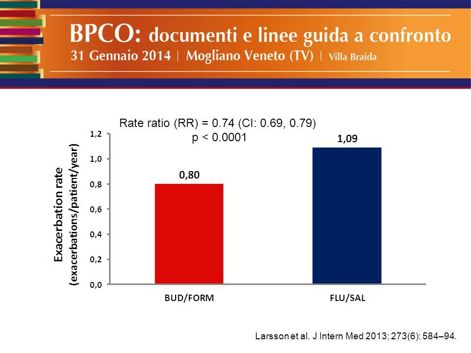 Larsson et al. J Intern Med 2013; 273(6): 584–94. Rate ratio (RR) = 0.74 (CI: 0.69, 0.79) p < 0.0001