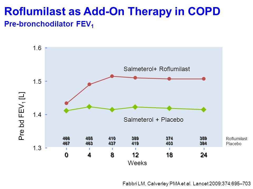 Roflumilast Placebo 1.3 1.4 1.5 1.6 466467455463410437389419374403359384 082441218 Weeks Salmeterol + Placebo Salmeterol+ Roflumilast Pre bd FEV 1 [L] Roflumilast as Add-On Therapy in COPD Pre-bronchodilator FEV 1 Fabbri LM, Calverley PMA et al.