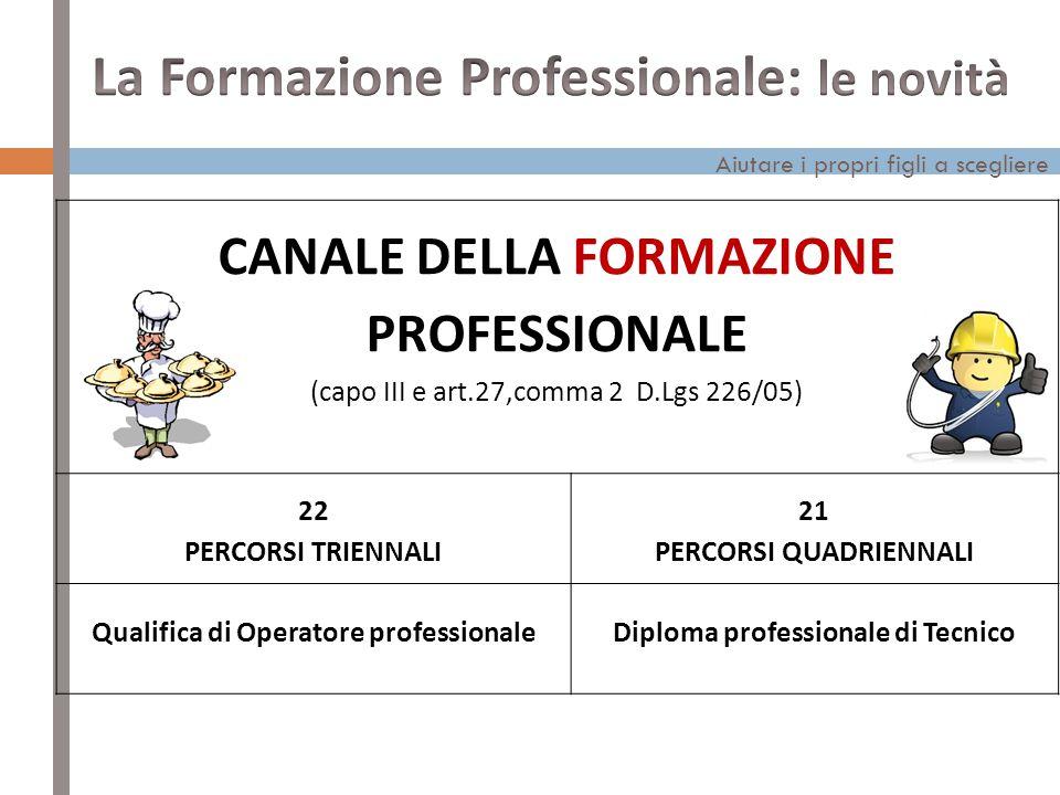 Aiutare i propri figli a scegliere CANALE DELLA FORMAZIONE PROFESSIONALE (capo III e art.27,comma 2 D.Lgs 226/05) 22 PERCORSI TRIENNALI 21 PERCORSI QUADRIENNALI Qualifica di Operatore professionaleDiploma professionale di Tecnico