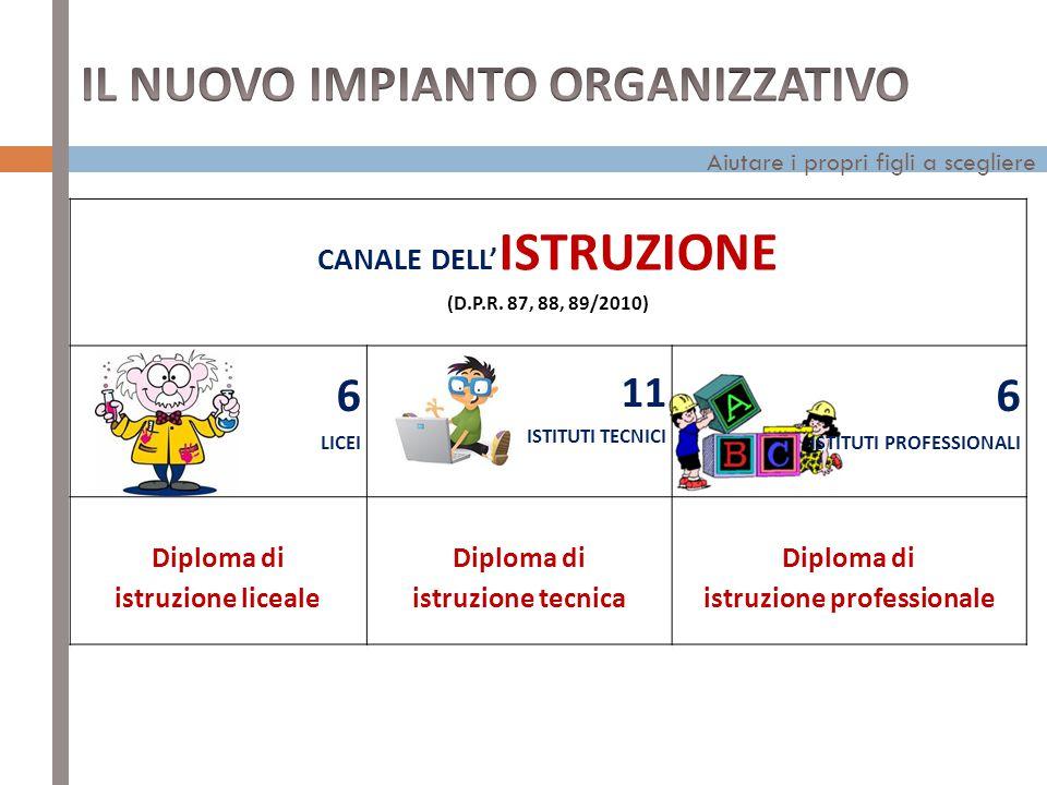 Aiutare i propri figli a scegliere CANALE DELL' ISTRUZIONE (D.P.R.
