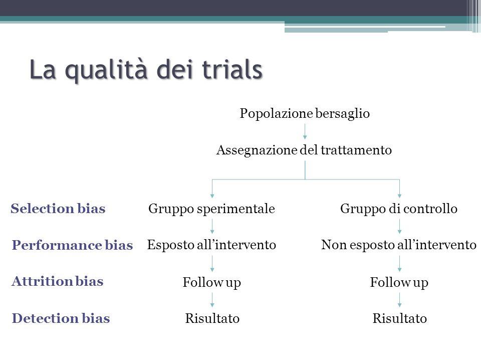 La qualità dei trials Popolazione bersaglio Assegnazione del trattamento Gruppo sperimentaleGruppo di controllo Non esposto all'interventoEsposto all'intervento Follow up Risultato Selection bias Performance bias Attrition bias Detection bias