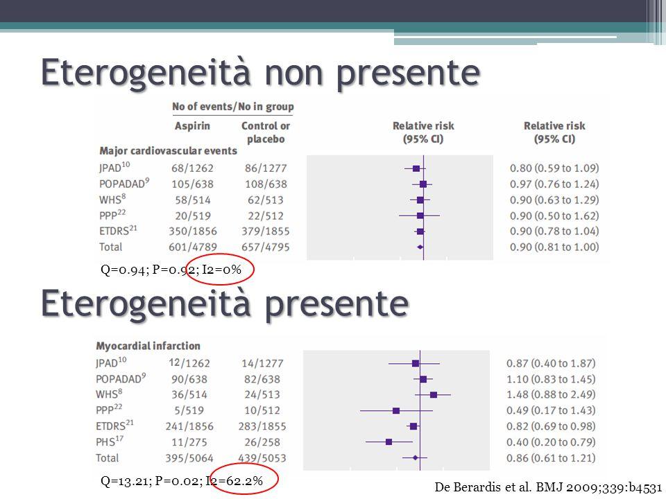 12 Q=0.94; P=0.92; I2=0% Q=13.21; P=0.02; I2=62.2% Eterogeneità non presente Eterogeneità presente De Berardis et al.