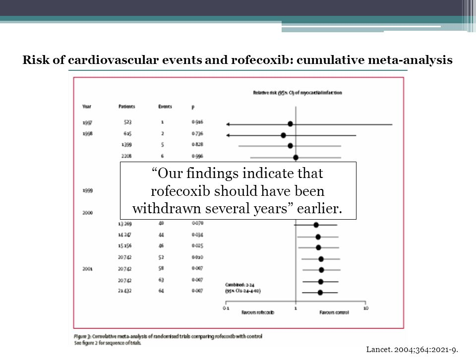 "Risk of cardiovascular events and rofecoxib: cumulative meta-analysis ""Our findings indicate that rofecoxib should have been withdrawn several years"""