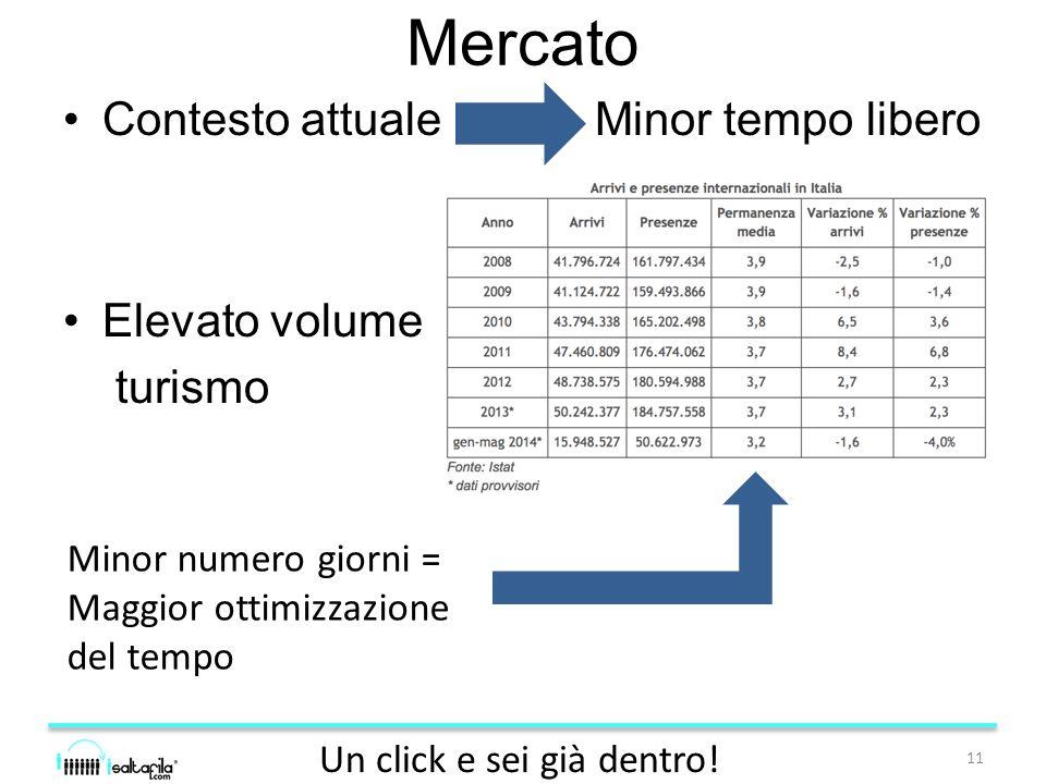 Mercato Contesto attuale Minor tempo libero Elevato volume turismo 11 Un click e sei già dentro.