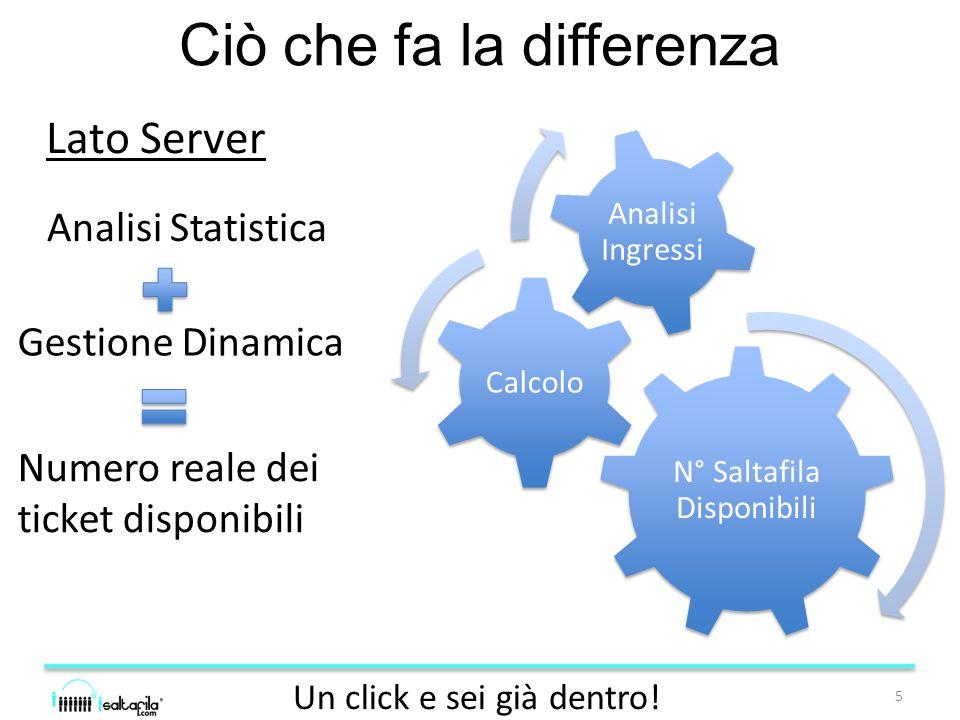 Contatti Alessio Zanghi CEO & Co-Founder Mob.+39.328.41.27.851 Email.
