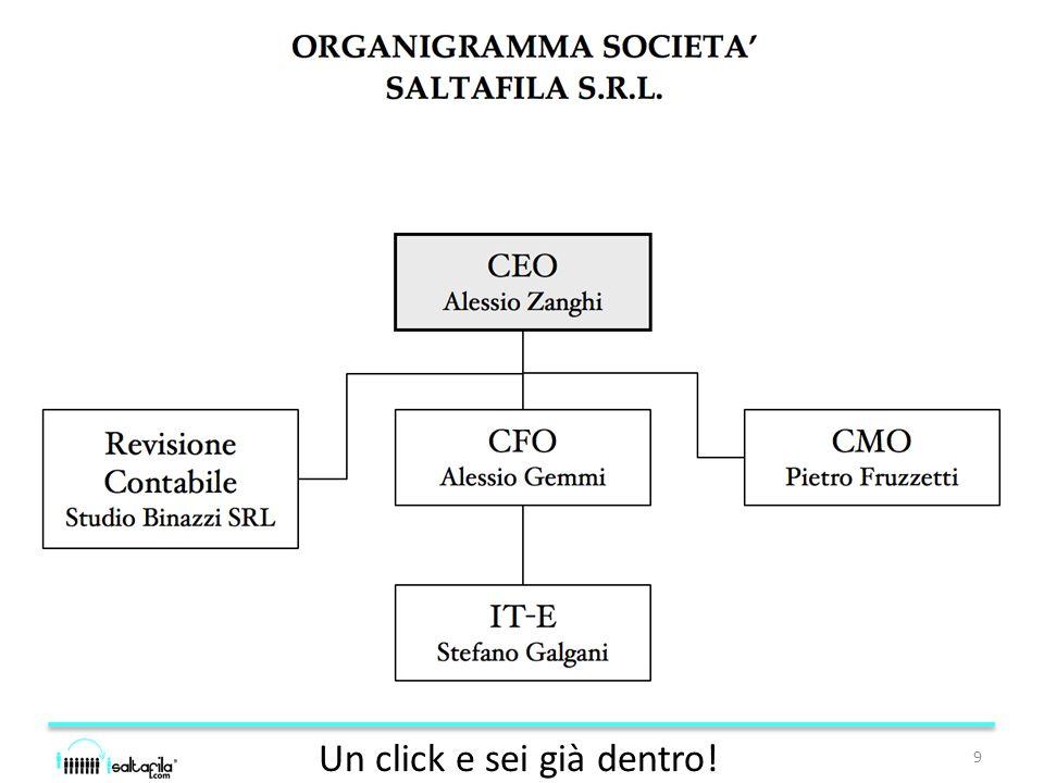 Analisi Risultati Società fondata metà 2013 Trasformazione imminente in s.r.l.