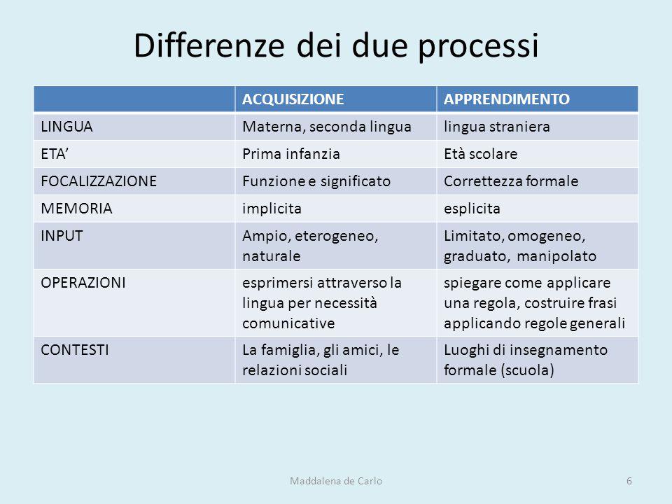 Differenze dei due processi ACQUISIZIONEAPPRENDIMENTO LINGUAMaterna, seconda lingualingua straniera ETA'Prima infanziaEtà scolare FOCALIZZAZIONEFunzio