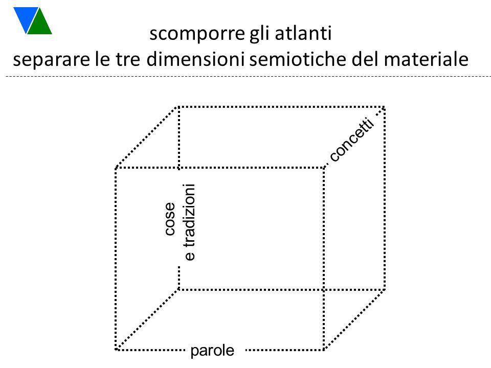 scomporre gli atlanti separare le tre dimensioni semiotiche del materiale parole concetti cose e tradizioni