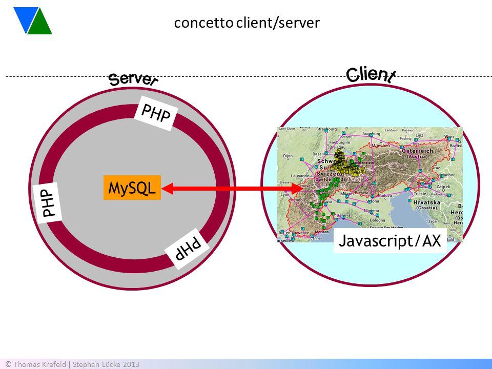 concetto client/server MySQL PHP Javascript/AX © Thomas Krefeld | Stephan Lücke 2013