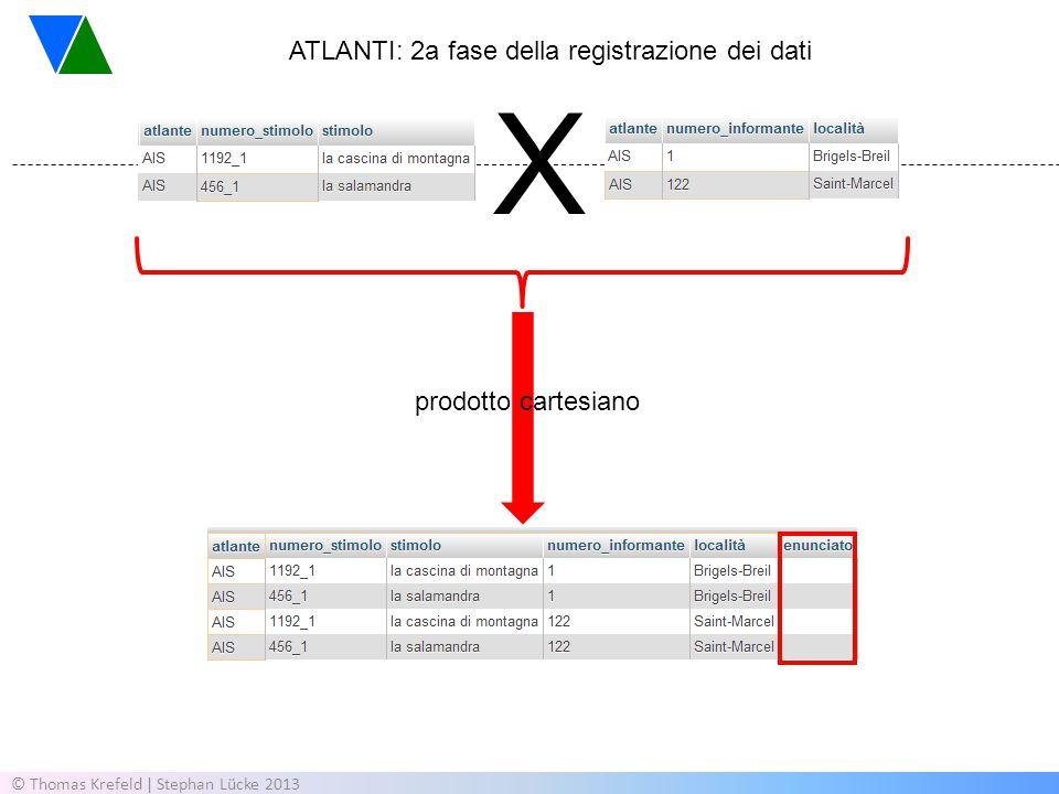 © Thomas Krefeld | Stephan Lücke 2013 X prodotto cartesiano ATLANTI: 2a fase della registrazione dei dati