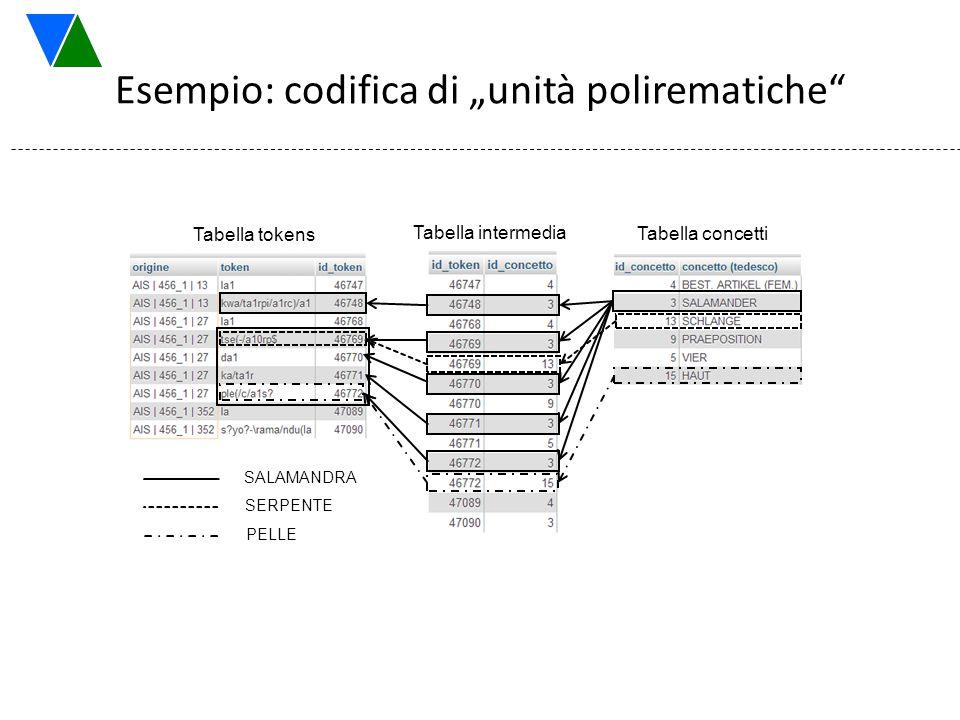 """Esempio: codifica di """"unità polirematiche"""" Tabella tokens Tabella intermedia Tabella concetti SALAMANDRA SERPENTE PELLE"""