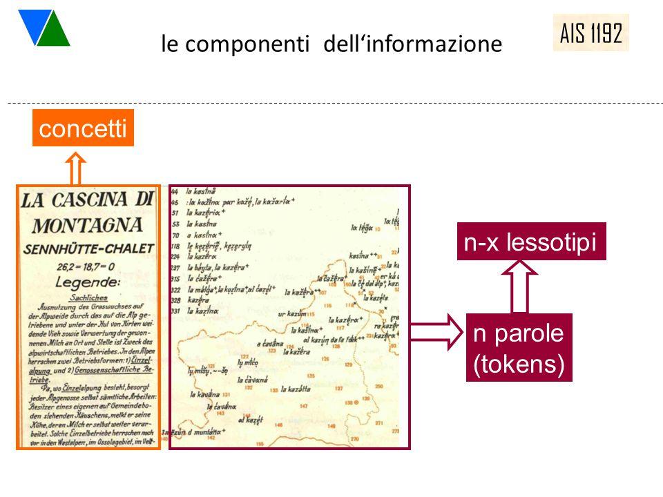 le componenti dell'informazione concetti n formen parole (tokens) n-x lessotipi AIS 1192