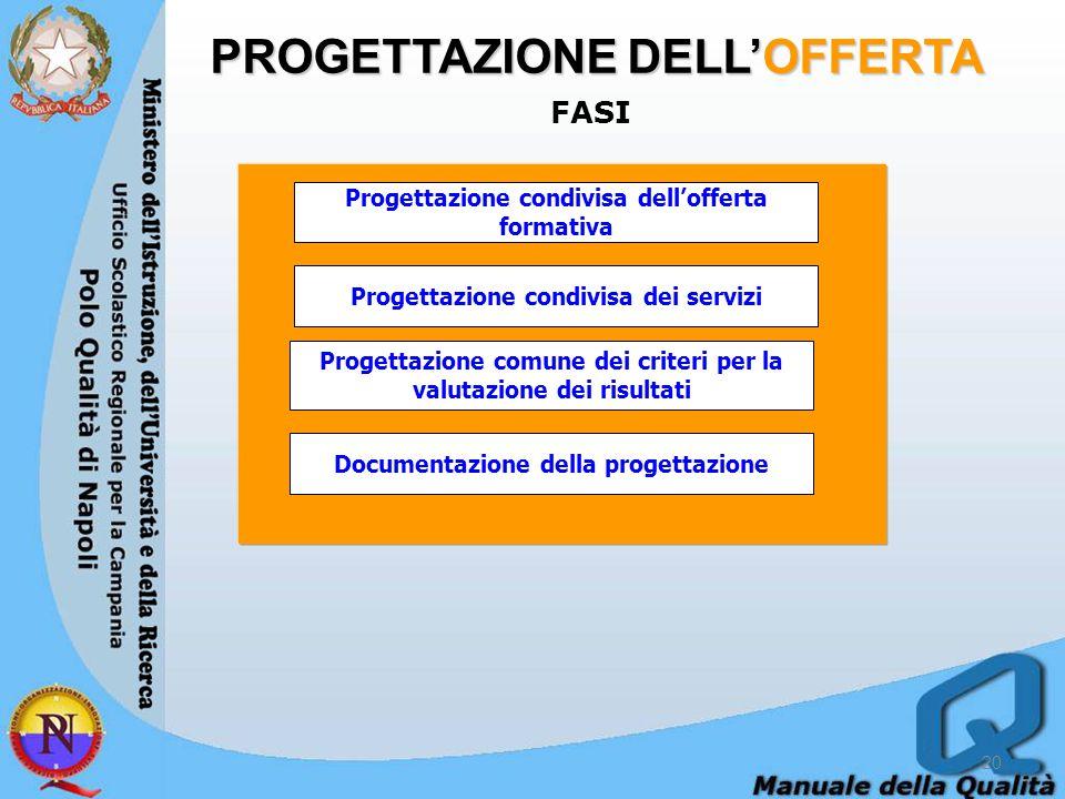PROGETTAZIONE DELL'OFFERTA FASI 20 Progettazione condivisa dell'offerta formativa Progettazione condivisa dei servizi Progettazione comune dei criteri per la valutazione dei risultati Documentazione della progettazione