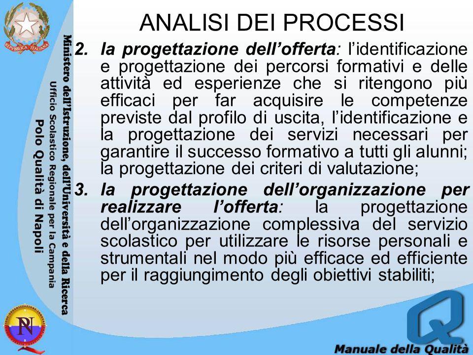 ANALISI DEI PROCESSI 2.la progettazione dell'offerta: l'identificazione e progettazione dei percorsi formativi e delle attività ed esperienze che si ritengono più efficaci per far acquisire le competenze previste dal profilo di uscita, l'identificazione e la progettazione dei servizi necessari per garantire il successo formativo a tutti gli alunni; la progettazione dei criteri di valutazione; 3.la progettazione dell'organizzazione per realizzare l'offerta: la progettazione dell'organizzazione complessiva del servizio scolastico per utilizzare le risorse personali e strumentali nel modo più efficace ed efficiente per il raggiungimento degli obiettivi stabiliti;