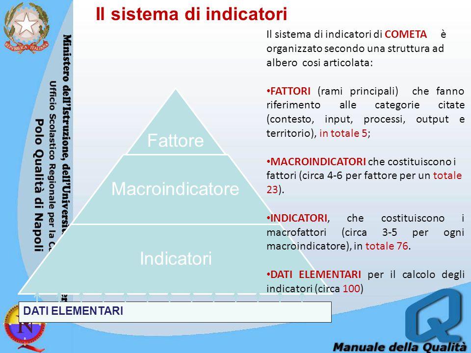 Il sistema di indicatori Fattore Macroindicatore Indicatori DATI ELEMENTARI Il sistema di indicatori di COMETA è organizzato secondo una struttura ad albero cosi articolata: FATTORI (rami principali) che fanno riferimento alle categorie citate (contesto, input, processi, output e territorio), in totale 5; MACROINDICATORI che costituiscono i fattori (circa 4-6 per fattore per un totale 23).