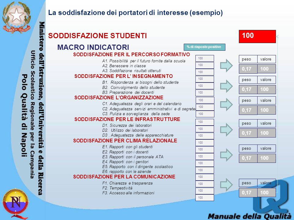 MACRO INDICATORI SODDISFAZIONE PER IL PERCORSO FORMATIVO A1.