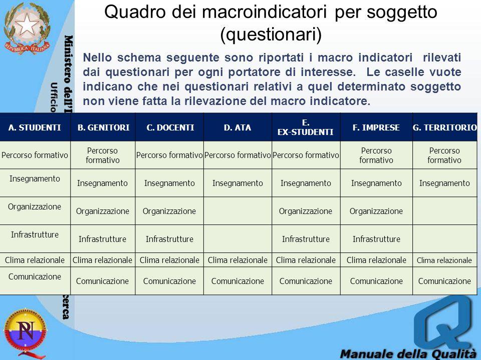 Quadro dei macroindicatori per soggetto (questionari) A.