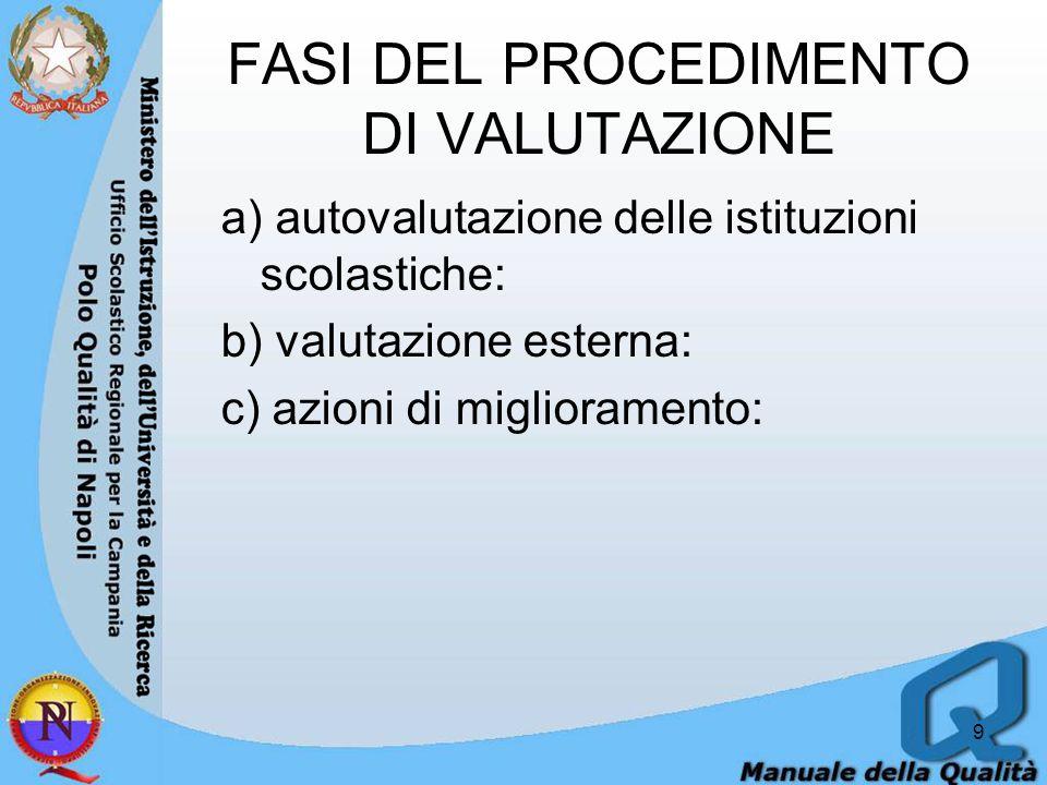 FASI DEL PROCEDIMENTO DI VALUTAZIONE a) autovalutazione delle istituzioni scolastiche: b) valutazione esterna: c) azioni di miglioramento: 9
