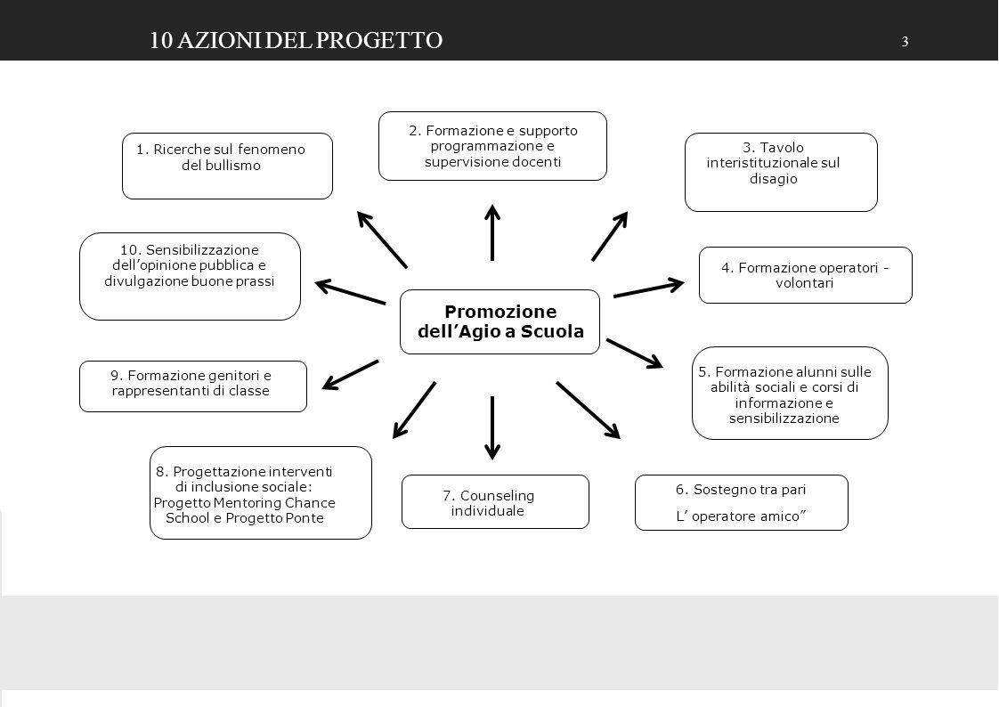 3 1. Ricerche sul fenomeno del bullismo 2. Formazione e supporto programmazione e supervisione docenti 9. Formazione genitori e rappresentanti di clas