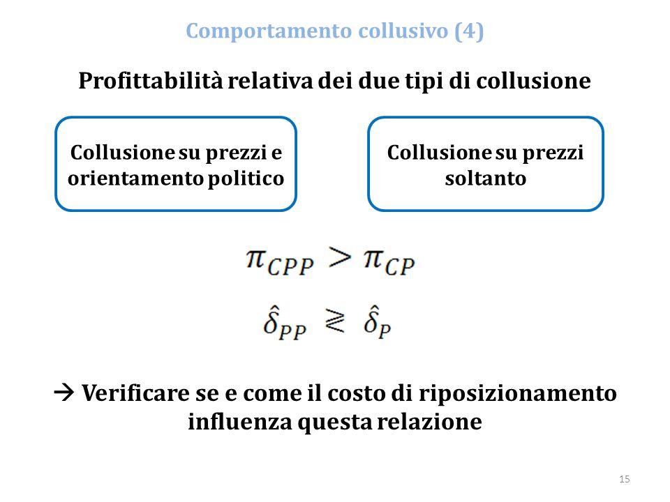 15 Comportamento collusivo (4) Profittabilità relativa dei due tipi di collusione Collusione su prezzi e orientamento politico Collusione su prezzi so