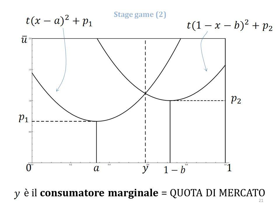Stage game (2) è il consumatore marginale = QUOTA DI MERCATO 21