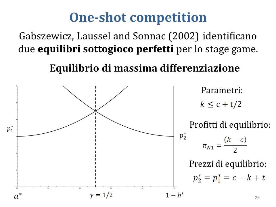 Gabszewicz, Laussel and Sonnac (2002) identificano due equilibri sottogioco perfetti per lo stage game. 26 One-shot competition Equilibrio di massima