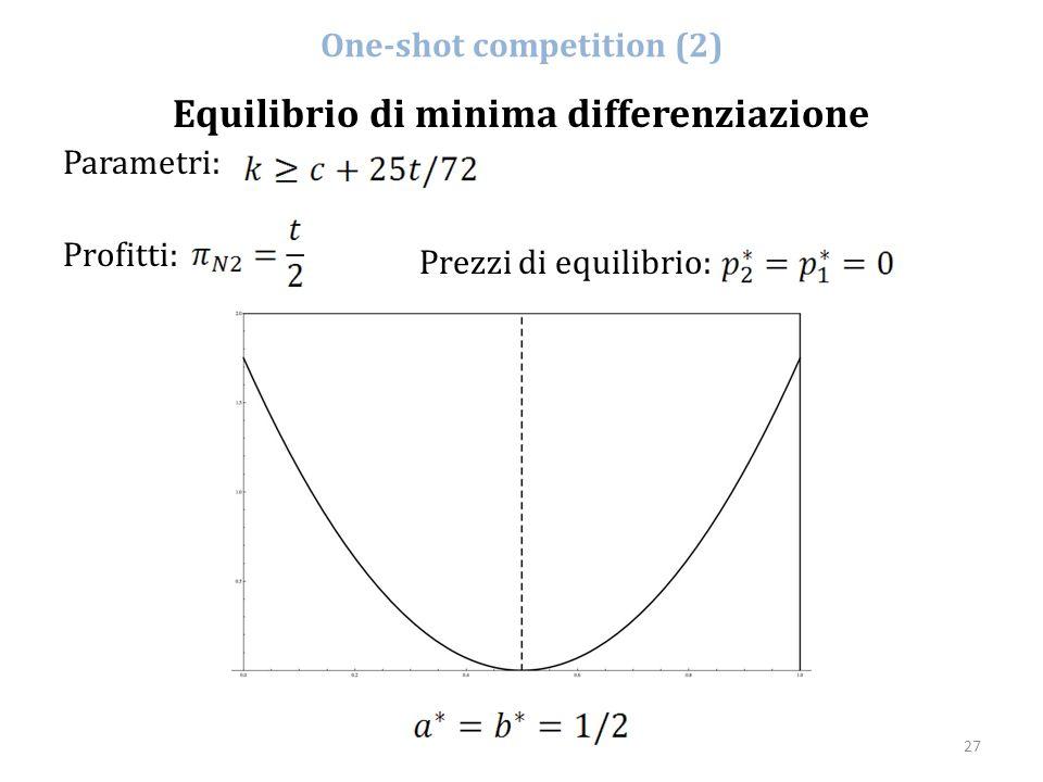 27 One-shot competition (2) Equilibrio di minima differenziazione Parametri: Profitti: Prezzi di equilibrio: