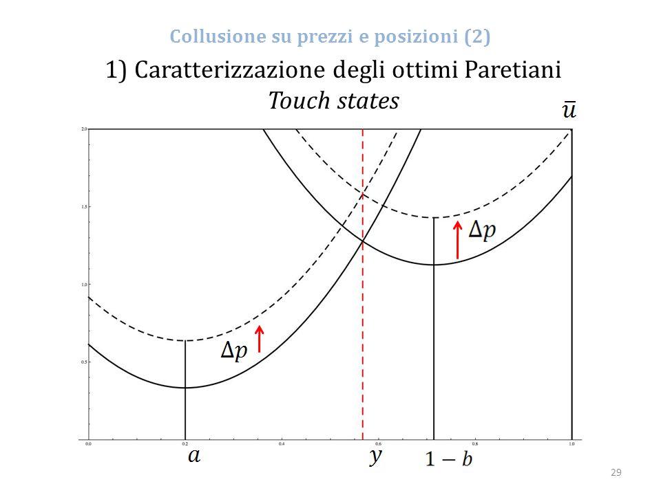 29 Collusione su prezzi e posizioni (2) 1) Caratterizzazione degli ottimi Paretiani Touch states