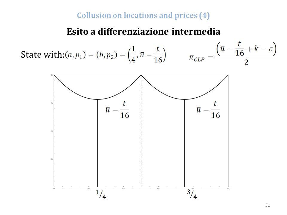 31 Collusion on locations and prices (4) Esito a differenziazione intermedia State with: