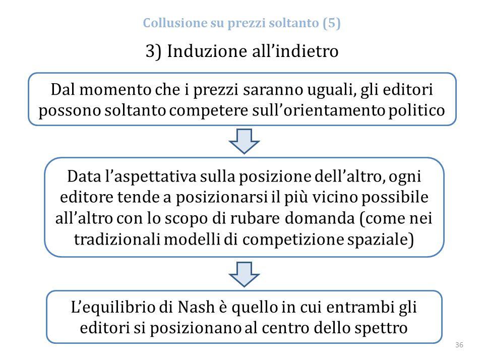 36 L'equilibrio di Nash è quello in cui entrambi gli editori si posizionano al centro dello spettro Collusione su prezzi soltanto (5) Dal momento che