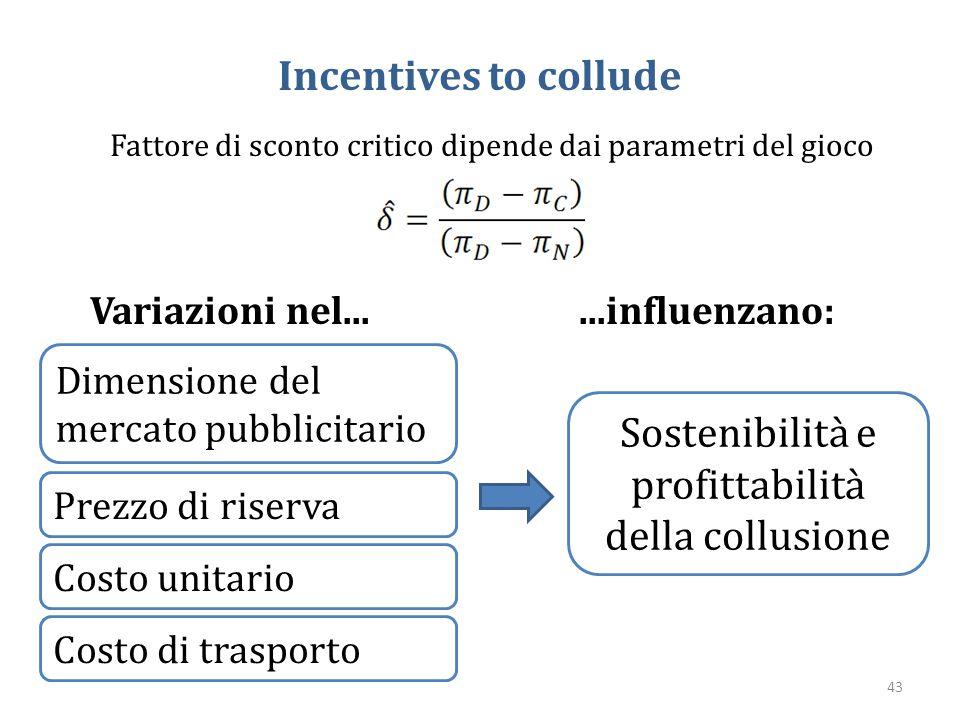 Incentives to collude Fattore di sconto critico dipende dai parametri del gioco Dimensione del mercato pubblicitario Prezzo di riserva Costo unitario
