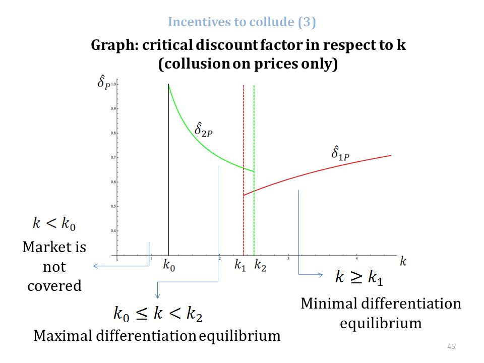 45 Incentives to collude (3) Graph: critical discount factor in respect to k (collusion on prices only) Maximal differentiation equilibrium Market is