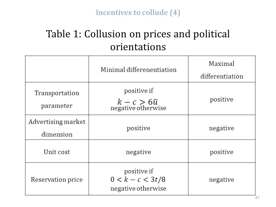 47 Incentives to collude (4) Minimal differenentiation Maximal differentiation Transportation parameter positive if negative otherwise positive Advert