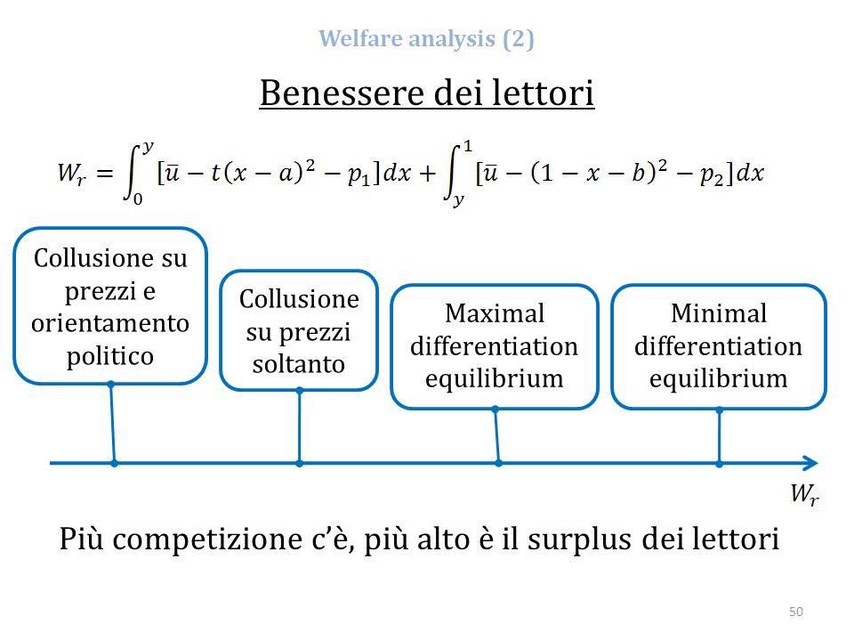 50 Welfare analysis (2) Benessere dei lettori Collusione su prezzi e orientamento politico Collusione su prezzi soltanto Maximal differentiation equil