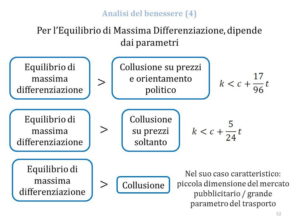 52 Analisi del benessere (4) Equilibrio di massima differenziazione Per l'Equilibrio di Massima Differenziazione, dipende dai parametri Collusione Nel
