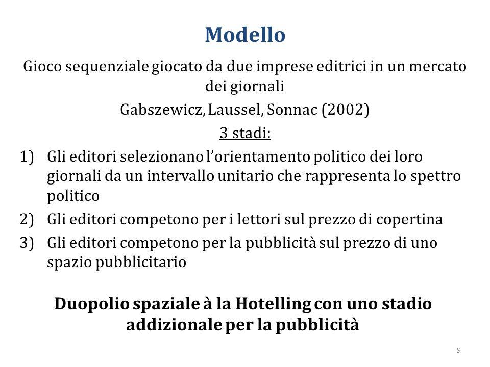 Modello Gioco sequenziale giocato da due imprese editrici in un mercato dei giornali Gabszewicz, Laussel, Sonnac (2002) 3 stadi: 1)Gli editori selezio