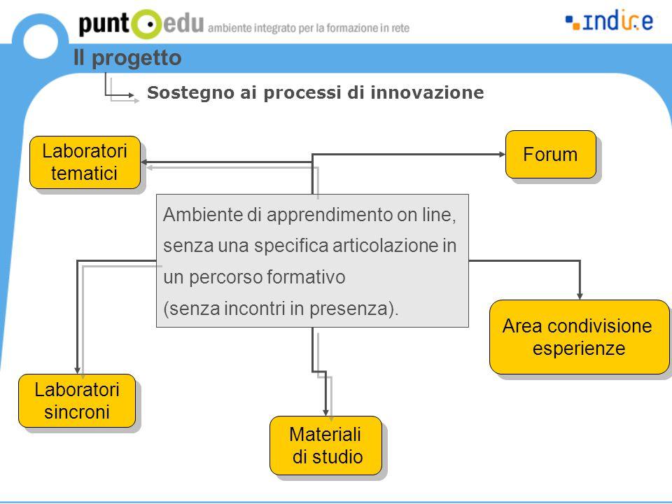 Il progetto Sostegno ai processi di innovazione Forum Area condivisione esperienze Area condivisione esperienze Materiali di studio Materiali di studi