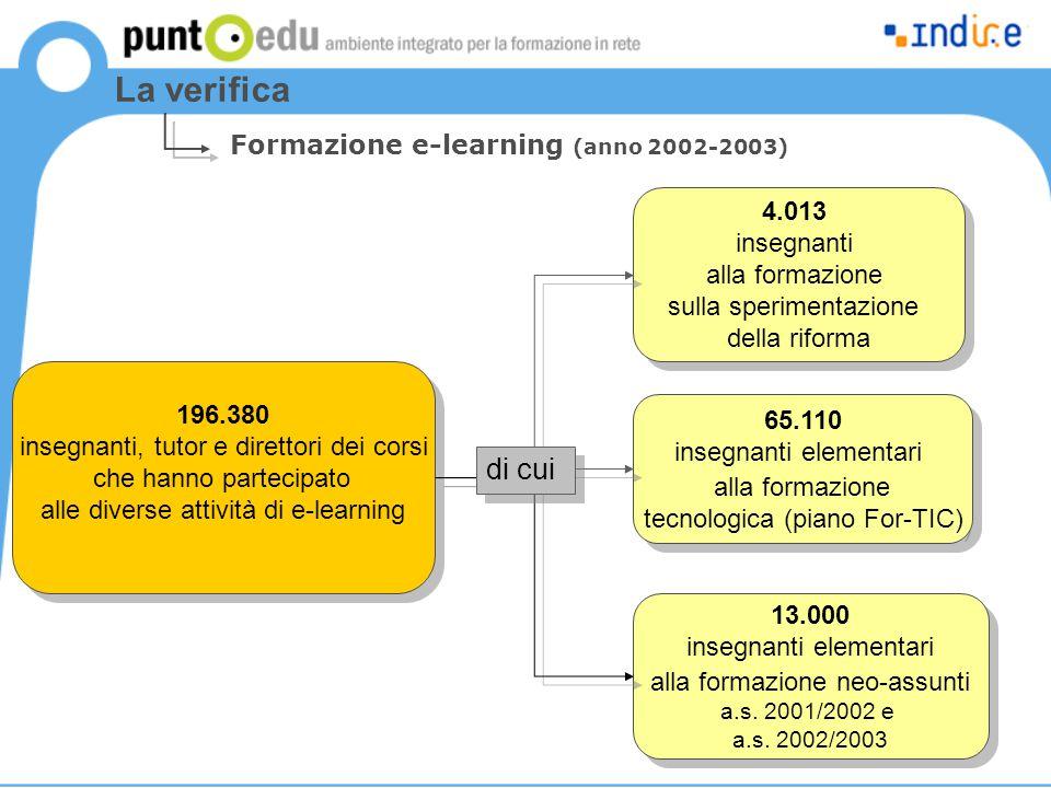 La verifica Formazione e-learning (anno 2002-2003) 196.380 insegnanti, tutor e direttori dei corsi che hanno partecipato alle diverse attività di e-le