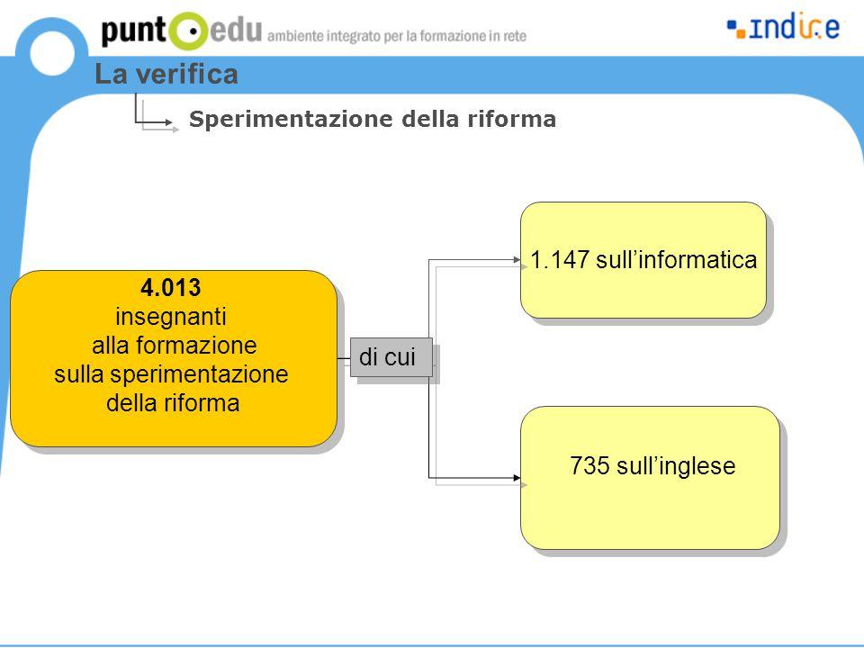 La verifica Sperimentazione della riforma 4.013 insegnanti alla formazione sulla sperimentazione della riforma 1.147 sull'informatica 735 sull'inglese
