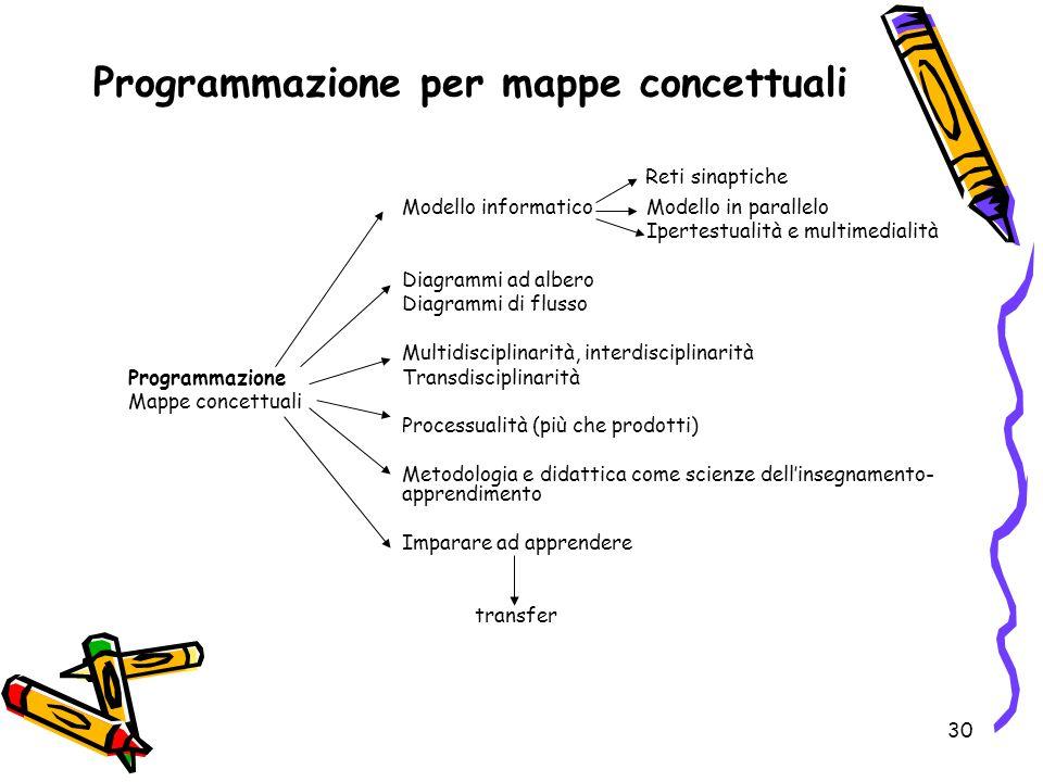 30 Programmazione per mappe concettuali Reti sinaptiche Modello informatico Modello in parallelo Ipertestualità e multimedialità Diagrammi ad albero D