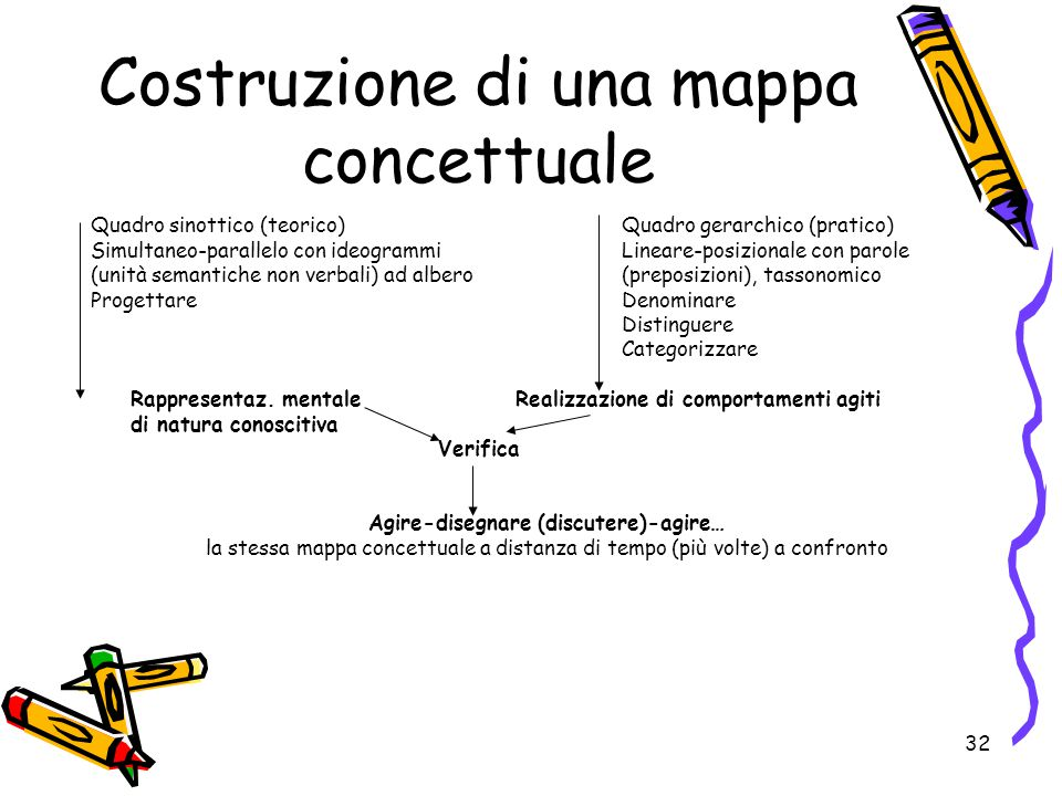 32 Costruzione di una mappa concettuale Quadro sinottico (teorico) Quadro gerarchico (pratico) Simultaneo-parallelo con ideogrammi Lineare-posizionale