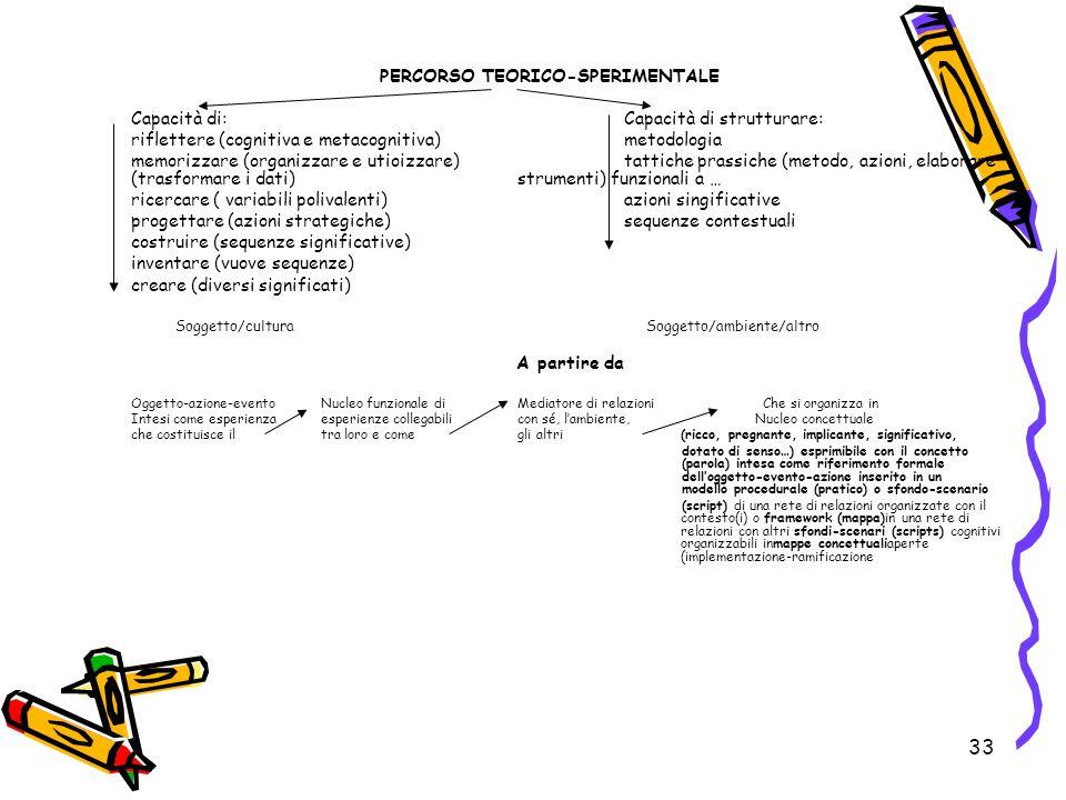 33 PERCORSO TEORICO-SPERIMENTALE Capacità di:Capacità di strutturare: riflettere (cognitiva e metacognitiva)metodologia memorizzare (organizzare e uti